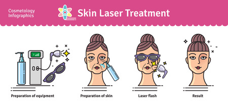 Vector Illustrated set with salon cosmetology skin laser treatment. Infographics with icons of medical cosmetic procedures for skin. Banco de Imagens - 66884598