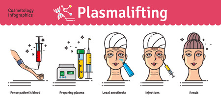 Vector Illustrated set with salon cosmetology plasma lifting injections. Infographics with icons of medical cosmetic procedures for face skin. Illustration