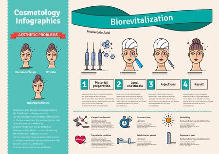 Vector ilustrado conjunto con la terapia de bio-revitalización salón de cosmetología. Infografía con los iconos de médicos para procedimientos cosméticos piel de la cara.