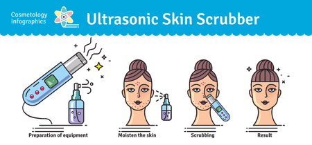 blackhead: Vector Illustrated set with Deep Cleansing Facial by Ultrasonic skin scrubber. Infographics with icons of medical cosmetic procedures for skin.