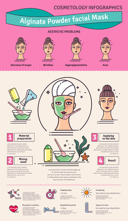 procedures: Vector Illustrated set with beauty salon Algae powder facial mask. Infographics with icons of medical cosmetic procedures for skin.