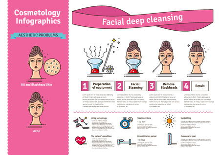 facial steamer: Illustrated set with Deep Cleansing Facial. Infographics with icons of medical cosmetic procedures for skin.