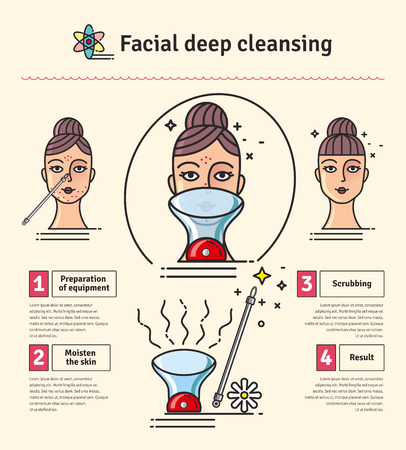 procedures: Illustrated set with Deep Cleansing Facial. Infographics with icons of medical cosmetic procedures for skin.