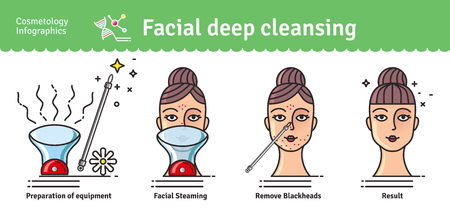 blackhead: Illustrated set with Deep Cleansing Facial. Infographics with icons of medical cosmetic procedures for skin.