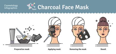 Illustrato set con attivata la maschera carbone faccia. Infografica con le icone di procedure cosmetiche mediche per la pelle.
