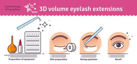 Ilustra un conjunto de extensiones de pestañas volumen salón de 3D. Infografía con los iconos de los procedimientos cosméticos para las pestañas.