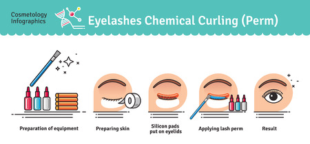 additional chemicals: Vector Illustrated set with salon Eyelashes chemical curling