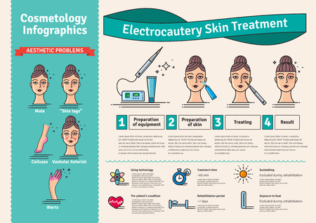 surgical removal: Vector Illustrated set with cosmetology electrocautery skin treatment