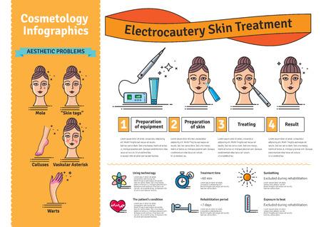 Vector Illustrated set avec traitement de la peau de l'électrocauterie de cosmétologie de salon. Infographie avec des icônes de procédures cosmétiques médicales pour la peau.