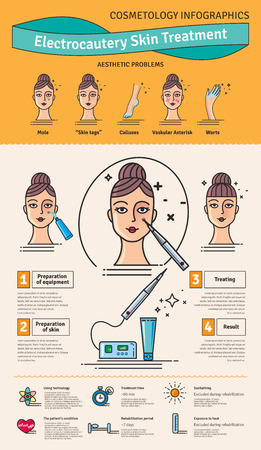 unwanted: Vector Illustrated set with salon cosmetology electrocautery skin treatment. Infographics with icons of medical cosmetic procedures for skin.