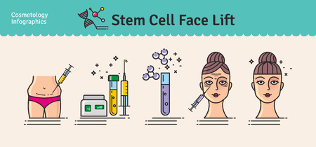 Vector Illustrated set with cosmetology stem cell facelift