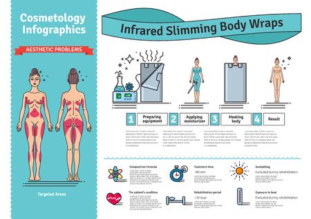 Vector conjunto ilustrado con infrarrojos Envoltura corporal. Infografía con los iconos de los procedimientos cosméticos médicos para el cuerpo.
