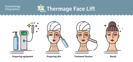 Vector Illustrated set with salon cosmetology Thermage face treatment. Infographics with icons of medical cosmetic procedures for skin. Иллюстрация