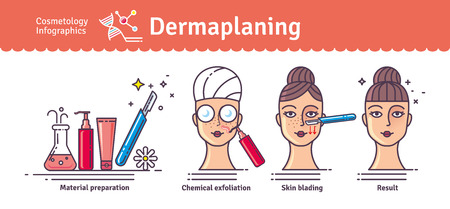 Vector Illustration set with salon dermaplaning. Infographics with icons of medical cosmetic procedures for facial skin. Stock Vector - 110021326