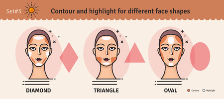 Contouring and highlight makeup guide. Vector set of different types of woman face. Various makeup for woman face. Vector illustration. Standard-Bild - 110626648