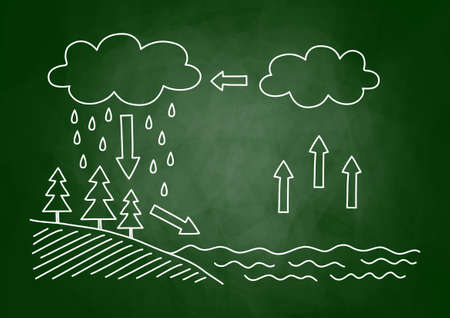 water cycle: Water cycle Illustration