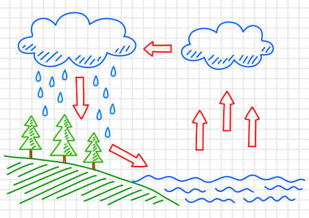 rain cartoon: Water cycle Illustration