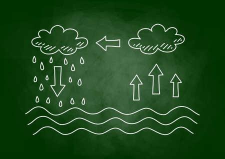 water cycle: Drawing of water cycle on blackboard