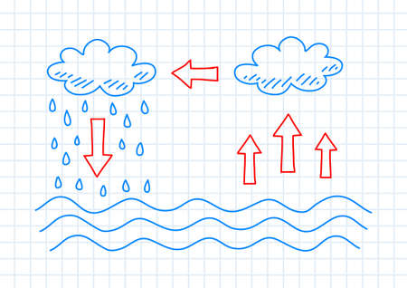water cycle: Drawing of water cycle