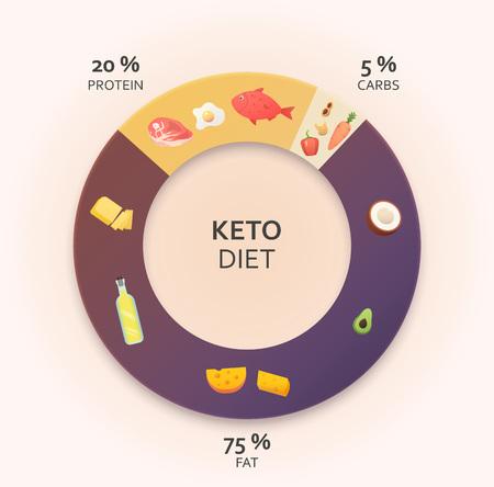 Ketogene Diätdiagramm. Konzept für gesunde Ernährung. Bunte Vektorillustration Vektorgrafik