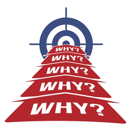 5 Waarom Root Cause Analysis Methodologie Concept met Pijlen en Target Vector Illustratie