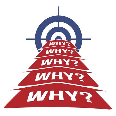 5 Warum Root Cause Analysis Methodology Konzept mit Pfeilen und Target Illustration