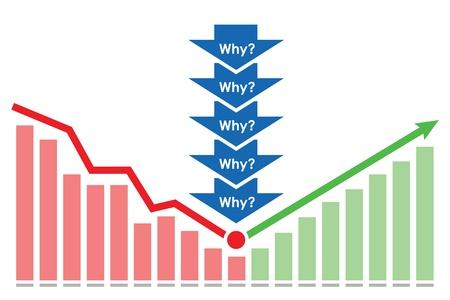 Brechen Trend mit fünf Warum Methodology modernen Six Sigma-Konzept