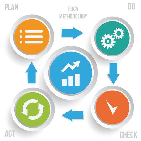 PDCA infografica metodologia. Continuous Improvement illustrazione metodo vettoriale.