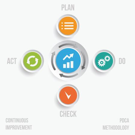 PDCA-Zyklus kontinuierliche Prozessverbesserung Konzept Vektor-Illustration. Illustration