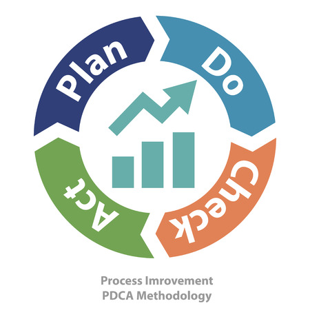 six: PDCA method as quality continuous process improvement tool illustration.