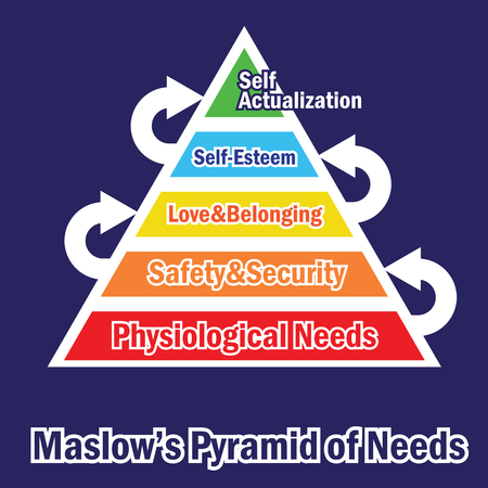 self development: Maslow Pyramid of needs vector illustration