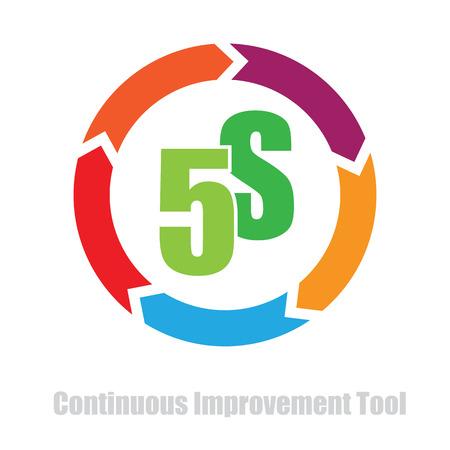 cycle de méthodologie 5S amélioration continue vecteur d'outil illustration Vecteurs