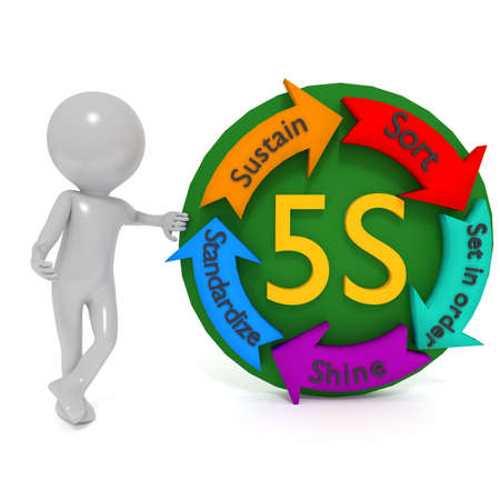 5s: 5S are five quality standard of organization Where everything is in order.