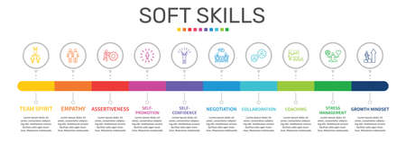 Soft Skills Infographics vector design. Timeline concept include team spirit, empathy, assertiveness icons. Can be used for report, presentation, diagram, web design.