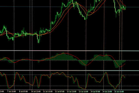 technical analysis: Data on live computer screen. Share price candlestick chart. Candle stick graph chart of stock market investment trading. Stock trade live. Finance concept. Tools of technical analysis