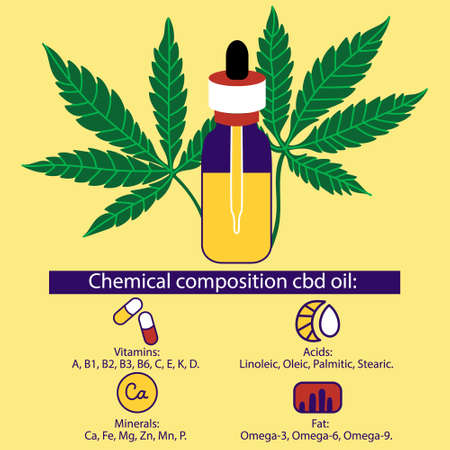 The chemical composition of medical oil CBD. Bottle with a pipette for oil. Useful properties of cannabis oil.