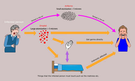 Transmission of pathogens,ways of infection with viruses,The characteristics of Touch,airborne and droplet. Vector Illustration
