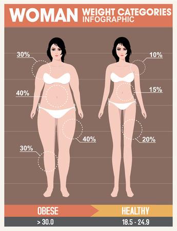 corpo umano: Donna di massa corporea, Grafica dieta salute. Retro Style