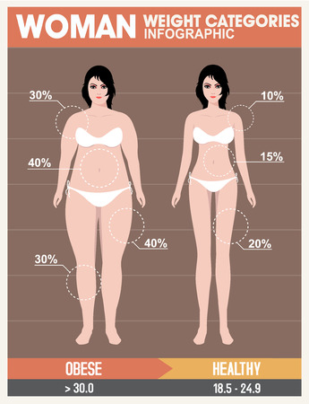 obese person: Woman body mass, Graphics health diet. Retro Style
