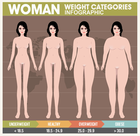 Woman body mass index. Retro Style Illustration