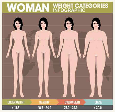 retro style: Woman body mass index. Retro Style Illustration