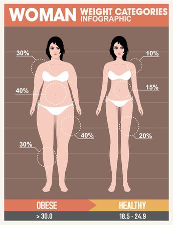 De masa corporal de la mujer, la dieta de la salud Gráficos. Estilo retro