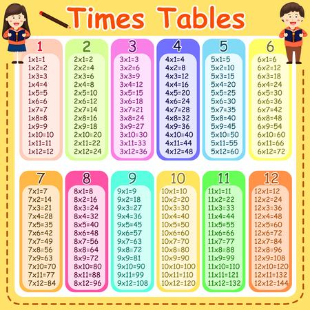 Ilustrador de tablas de multiplicar Ilustración de vector