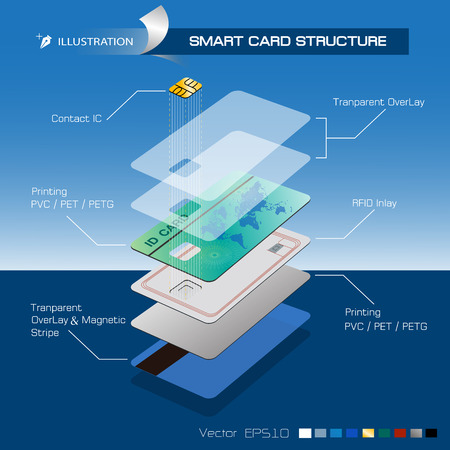 smart card: Smart Card Structure
