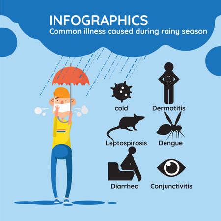 Common illness caused during rainy season , concept Illustration
