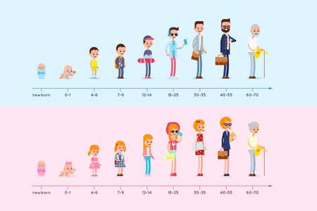 Evolução da residência do homem e da mulher desde o nascimento até a velhice. Estágios de crescer. Gráfico de ciclo de vida. Infográfico de geração