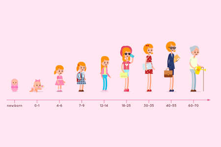 Evolution of the residence of a woman from birth to old age. Stages of growing up. Life cycle graph. Generation infographic Stock Illustratie