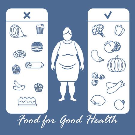 と有用で有害な食べ物と太った女性.過剰な体重と肥満と適切な栄養.バナーと印刷用のデザイン。