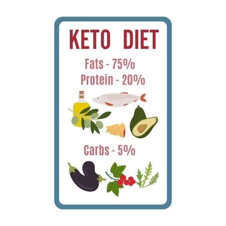 Vector illustration Display showing keto-based healthy foods. Healthy lifestyle, proper nutrition. Fats, proteins, low carbs ketogenic diet food. Design for app, websites, print, presentation.