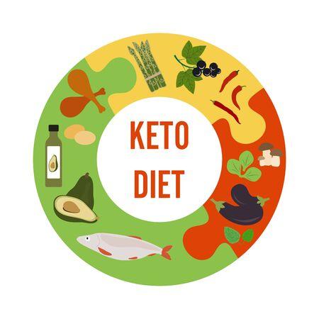 Vector illustration Keto-based foods. Allowed foods on a keto diet. Healthy lifestyle, proper nutrition. Fats, proteins, low carbs ketogenic diet food. Design for app, websites, print, presentation. Illusztráció